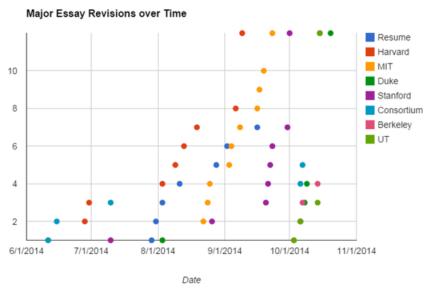 Essay Graph