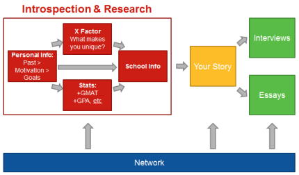 The GrantMeAdmission MBA Application Model