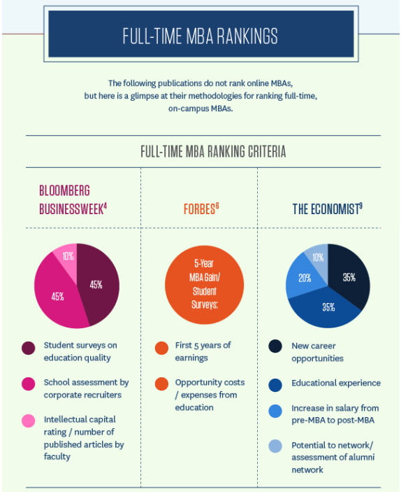 Demystifying MBA Rankings